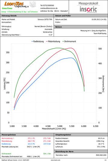 Leistungsmessung VW Scirocco 2.0TSI KKK BorgWarner